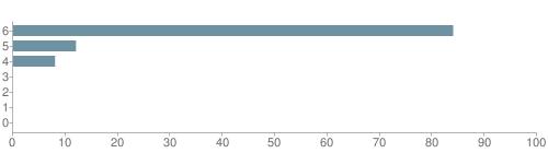 Chart?cht=bhs&chs=500x140&chbh=10&chco=6f92a3&chxt=x,y&chd=t:84,12,8,0,0,0,0&chm=t+84%,333333,0,0,10|t+12%,333333,0,1,10|t+8%,333333,0,2,10|t+0%,333333,0,3,10|t+0%,333333,0,4,10|t+0%,333333,0,5,10|t+0%,333333,0,6,10&chxl=1:|other|indian|hawaiian|asian|hispanic|black|white